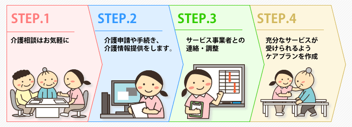 居宅介護支援(ケアプラン作成)